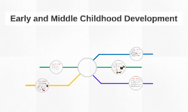 Early and Middle Childhood Development