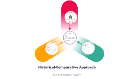 RM: Lecture VIII: Historical-Comparative Approach