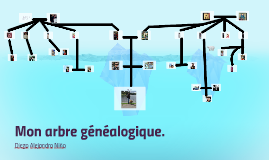 Mon arbre genealogique.