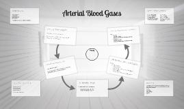 Copy of Copy of Arterial Blood Gas Interpretation