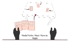 Modal Verbs: Must/ Have to/ Might
