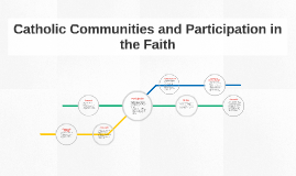 Catholic Communities and Participation in the Faith