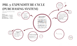 PBL 3: EXPENDITURE CYCYLE