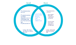 Acids and Bases Venn Diagram Physical Science by Ferishia Cooper ...