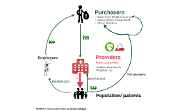 Healthcare finance and provision