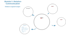 Module 5 :Relation- Communication