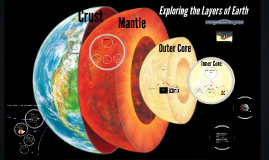 Copy of Exploring the Layers of Earth