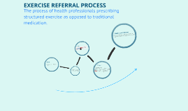 Copy of The Exercise Referral Process