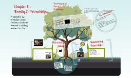 Interpersonal Communications - Ch. 11 Family & Friendships