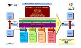 Schéma du Profil TIC