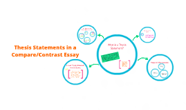 Copy of  Thesis Statements in a Compare/Contrast Essay