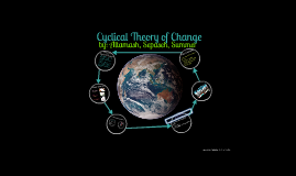 Copy of  Cyclical Theory of Change