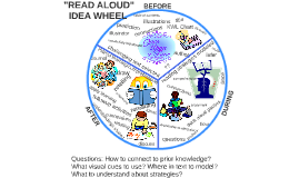 READ ALOUD IDEA WHEEL