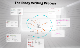 Fashion - the Essay Writing Process