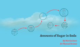 Amounts of Sugar in Soda