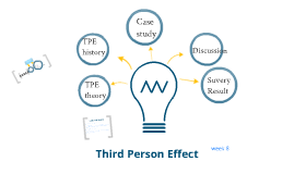 the third person effect The third person effect is yet another reason why most people get sucked deeper into their online echo-chambers a lot of people have some self-examining to do for sure the third person effect –.