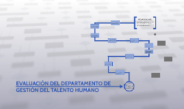 EVALUACION DEL DEPARTAMENTO DE GESTION DEL TALENTO HUMANO