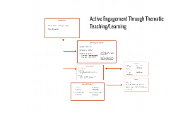 Active Engagement Through Thematic Teaching/Learning