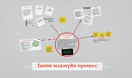 Copy of Танин мэдэхүйн процесс