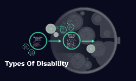 Copy of EQ Lists 6 Main Types Of Disability
