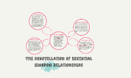 The Constellation of Essential Kingdom Relationships