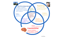 Venn Diagram Language Development Theories