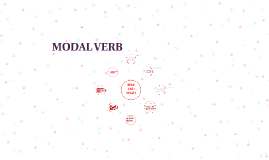 MODAL  VERB MAY AND MIGH