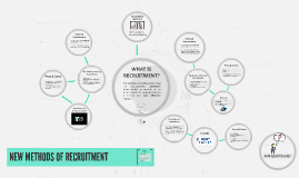 Copy of DIFFERENT METHODS OF RECRUITMENT