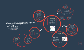 Copy of Change Management: Power and Influence