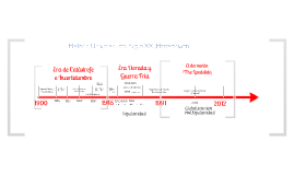 Línea Tiempo Siglo XX según Hobsbawm