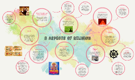 Copy of 8 Aspects Of Religion