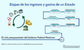 Etapas de los ingresos y gastos de un Estado