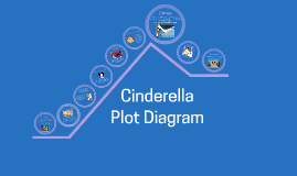 Cinderella Plot Diagram