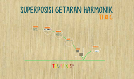 Copy of SUPERPOSISI GETARAN HARMONIK