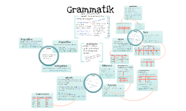 Grammatik  1: Ordklasser