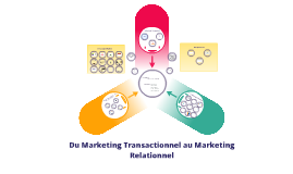 Copy of Du Marketing Transactionnel au Marketing Relationnel
