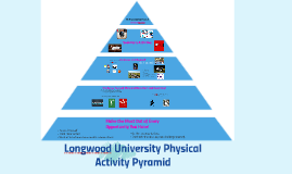 Longed University Physical Activity Pyramid