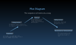Copy of Plot Diagram