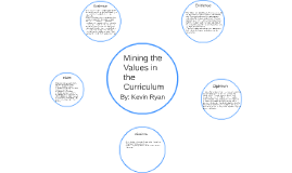 Mining the Values in the curriculum