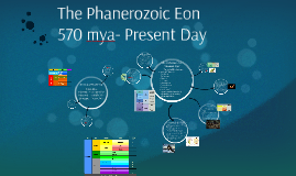 The Phanerozoic Eon