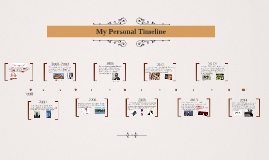My Personal Timeline - Mrs.Clyne