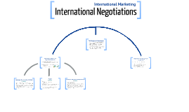 MKTG 3361 - International Negotiations (Ch. 19)