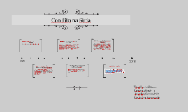 Conflito na Síria