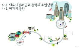 4-4,5.  대도시권과 근교 촌락의 주민생활, 여가 공간