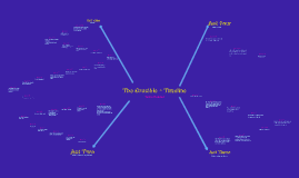 The Crucible Timeline