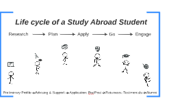 Student Life cycle & Communications