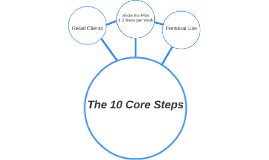 The 10 Core Steps