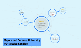 Majors and Careers, University 101 Jessica Candido