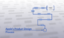 Apple's Product Design Process