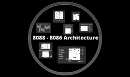 Copy of COMORLA - 8088-8086 Architecture